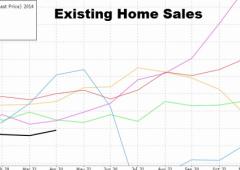"""BlackRock, alert su immobiliare Usa: """"peggio che prima della crisi subprime"""""""