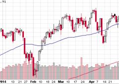 Acquisti sull'azionario, la minaccia dei volumi bassi. Alert brusche inversioni