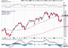 Borsa Milano regina d'Europa. Euro in calo sotto $1,36