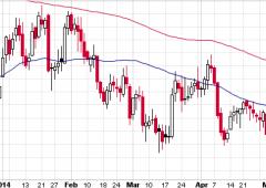 Euro sui minimi in attesa Bce. È il momento di shortare il dollaro?