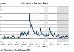 Fed e la fine del Qe. Credit Suisse: effetti su volatilità, Wall Street e Treasuries
