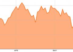 Borsa Milano in rialzo, acquisti sui bancari. Rally Mps, +7%