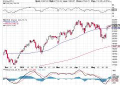 Borsa Milano in rialzo, test chiave a 21.700. Spread scende sotto 165, tassi al 2,94%