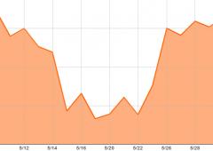 Borsa Milano chiude in calo. Gestore: Bce, delusione in arrivo per chi ha investito su bond Italia