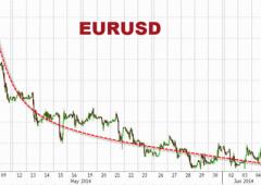 Da $1,40 a $1,36. Euro/dollaro: osservato speciale, i consigli di trading