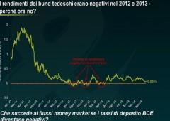 Taglio tassi depositi, quali conseguenze? Occhio ai casi JPM, Goldman e BlackRock