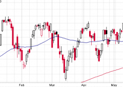 Euro/dollaro: supporti e resistenze. Azionario verso nuovi massimi?