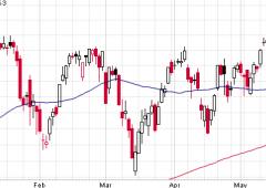 Mercati: a metà giugno le basi per una fase di correzione importante