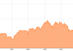 Borsa Milano chiude in rosso: Ftse Mib a -1,24%