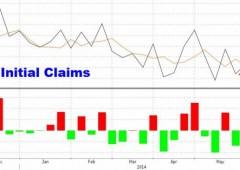 Wall Street chiude in calo, sell per le tensioni in Iraq