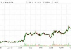 Da Bank of England avvertimento ai mercati: rialzo tassi più vicino?