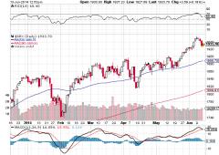 Wall Street in leggero rialzo. Fiducia consumatori ai minimi di tre mesi