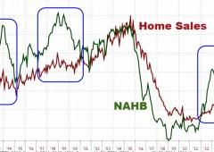 Wall Street chiude in rialzo, aspettando la Fed