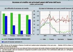 Banche e imprese europee: accesso al credito a due velocità