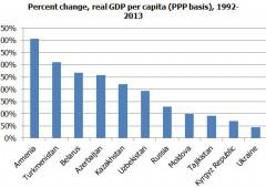Ucraina, si parla di ristrutturazione del debito