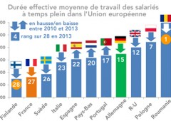 Rumeni e greci lavorano più sodo di tutti. Italiani tra i pigri d'Europa
