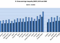Ocse: divario salariale aumenterà progressivamente da qui al 2060