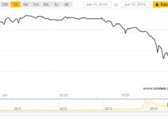 """Bitcoin, per i 'poteri forti' bancari Ue è pericolissimo: """"non usatelo"""""""