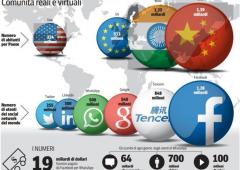 Fusione Facebook-Whatsapp: rischi per la privacy degli utenti