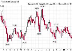 È finita l'era dei mercati inondati di dollari, Yellen inverte tendenza