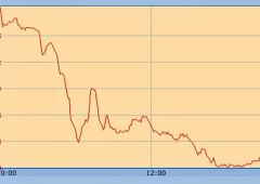 La Borsa di Dubai crolla -6%, paura crac immobiliare
