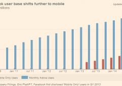 Facebook, ricavi da record grazie alla pubblicità 'mobile'