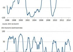 Germania: fiducia imprese sotto terra