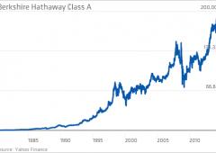 Traguardo storico per Berkshire Hathaway, titolo a 200.000 dollari