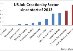 Usa, mercato del lavoro deludente
