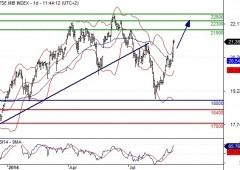 Borsa Milano chiude in calo, Ftse Mib -0,23%