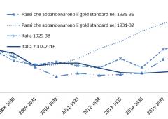 Italia: per 2/3 dei cittadini l'Ue ha danneggiato l'economia