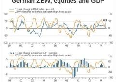Zew, in Germania fiducia nell'economia ai minimi