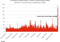 Hong Kong, decine di arresti: rivoluzione ombrelli contagia la Cina