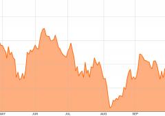 Borsa Milano chiude in forte calo, Fmi gela i rialzisti