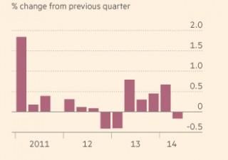 Merkel impone austerity in Eurozona. Ed è boomerang, Germania verso la recessione
