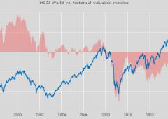 Azionario: nessuna bolla in vista. Tre idee di trading per fine anno