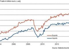 """Germania: anche l'export è KO. """"Difficile evitare la recessione"""""""