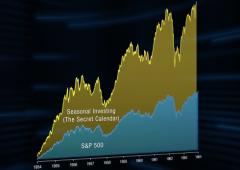 Indicatore lancia segnale di Sell: Wall Street collasserà -50%