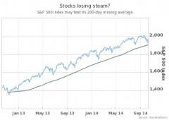 Wall Street sempre più giù, Nasdaq guida le perdite: -2,34%