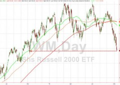 Wall Street: nuovo affondo. Dow Jones perde 233 punti