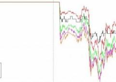 Avversione al rischio: investitori a caccia di Bund e Treasuries, lo dicono i tassi