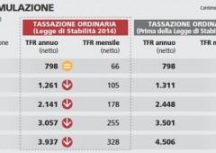 Anticipo salato per redditi sopra 28mila euro: ecco come funziona il Tfr in busta paga