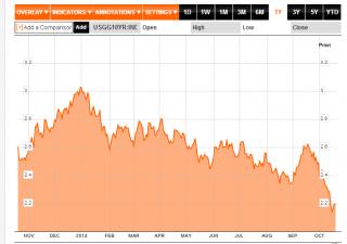 Wall Street in forte rialzo, miglior seduta del 2014
