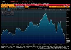 Investitori fuggono dal Brasile. Vendite scatenate su Borsa e real