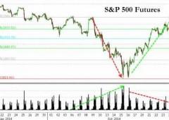 """Wall Street, strategist: """"correzione non è finita"""""""
