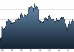 Borsa Milano in mano a ribassisti, Ftse Mib -1,6% . Mps -8%