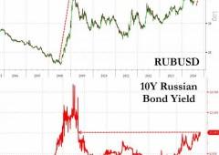 Vendite scatenate su rublo e bond russi. Rumors portano tassi a massimi da 2009