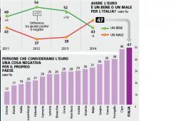 Bruxelles: all'Italia il record dell'euroscetticismo