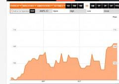 Apple, rumor: in vista vendita di bond denominati in euro