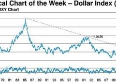 """Dollaro, """"siamo solo all'inizio del mercato toro. Cambiamento sismico per il mondo intero"""""""